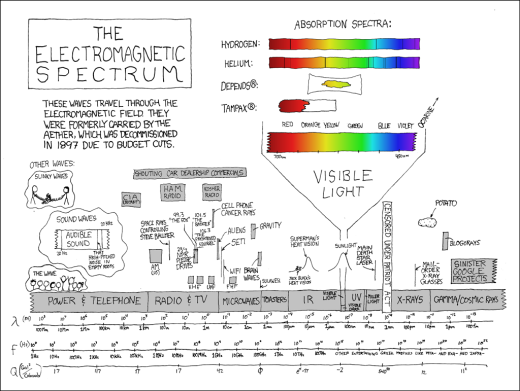 Gratuitous illustration of electromagnetic spectrum