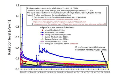 time series chart of radiation levels